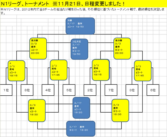 N1リーグトーナメント表