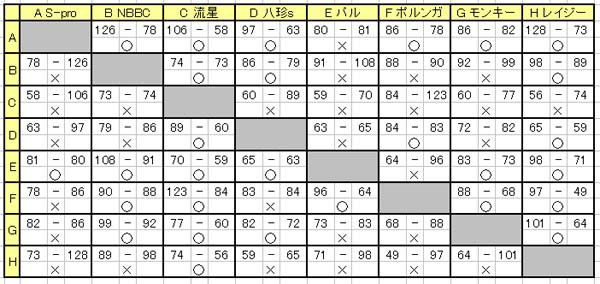N1リーグ星取表20130226