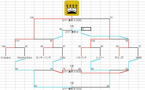 N2リーグトーナメント表