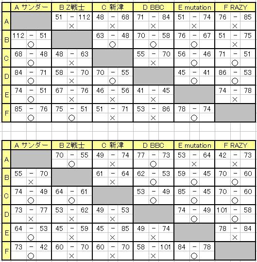 N2リーグ星取表20130329