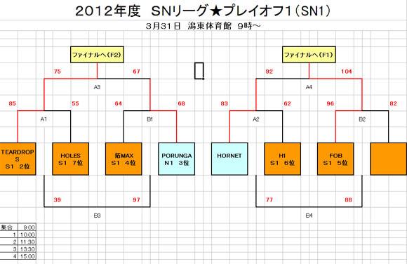 SN1トーナメント表