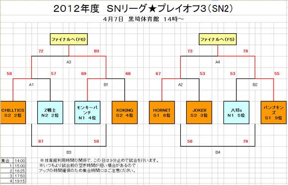 SN2トーナメント表