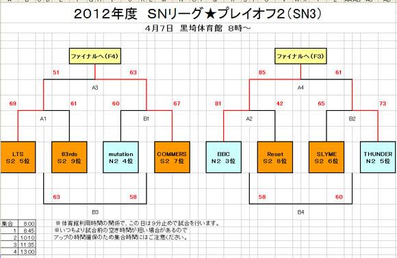 SN3トーナメント表