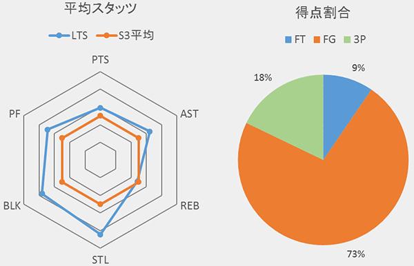 LTSの平均スタッツと得点割合